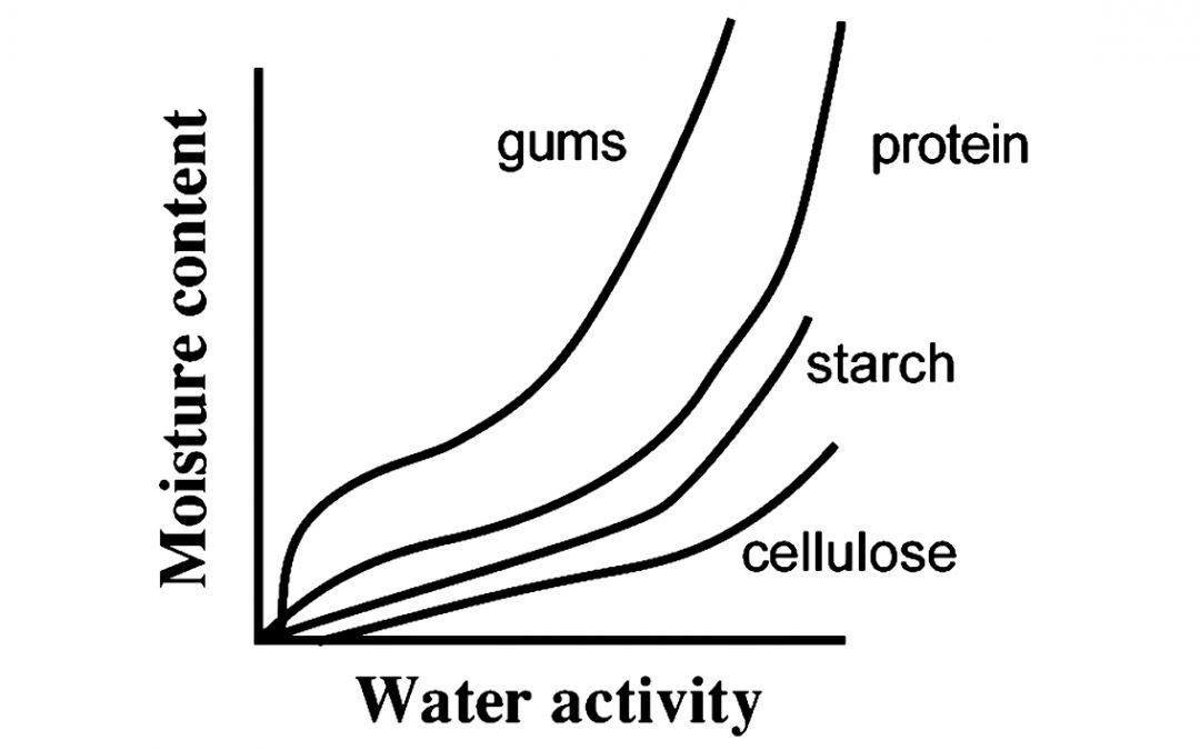 Attività dell'acqua, acqua legata e curva di congelamento – 3/3